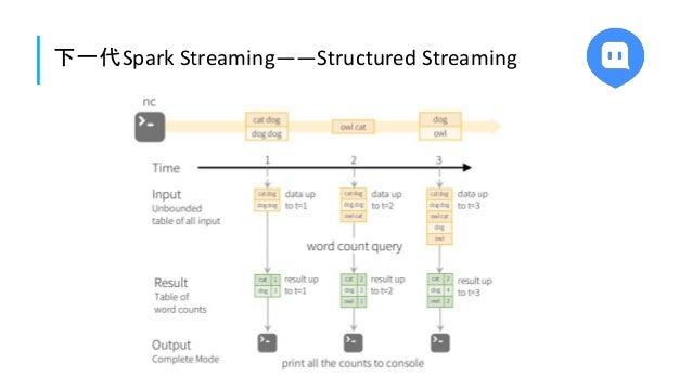 下一代Spark Streaming——Structured Streaming