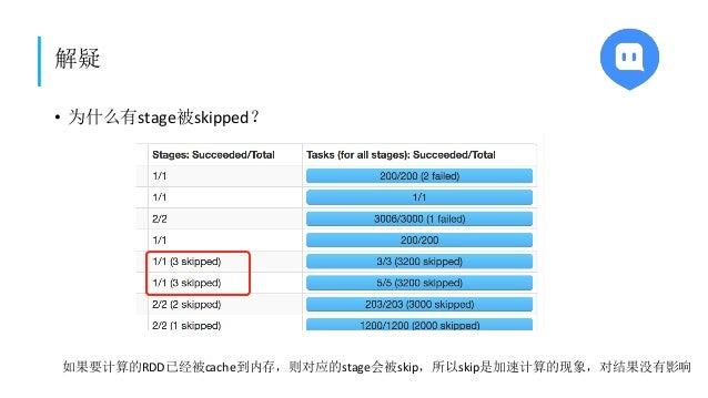 解疑 • 为什么有stage被skipped? 如果要计算的RDD已经被cache到内存,则对应的stage会被skip,所以skip是加速计算的现象,对结果没有影响