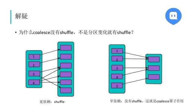 解疑 • 为什么coalesce没有shuffle,不是分区变化就有shuffle? 宽依赖:shuffle 窄依赖:没有shuffle,这就是coalesce算子作用 1 2 3 4 1 2 3 4 5