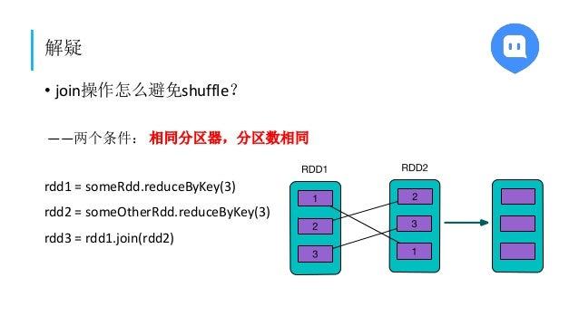 解疑 • join操作怎么避免shuffle? ——两个条件: 相同分区器,分区数相同 rdd1 = someRdd.reduceByKey(3) rdd2 = someOtherRdd.reduceByKey(3) rdd3 = rdd1.j...