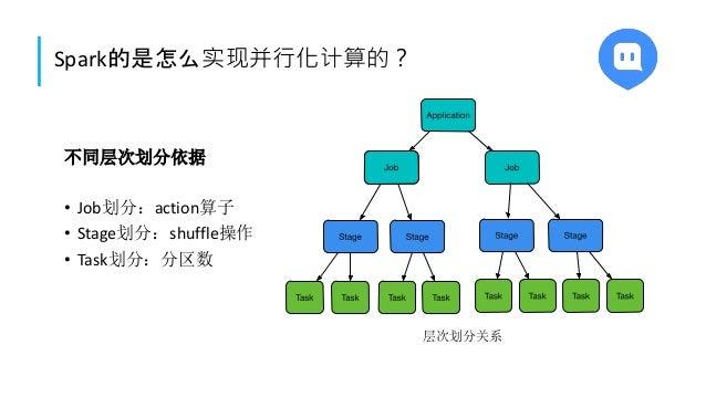 Spark的是怎么实现并行化计算的? 不同层次划分依据 • Job划分:action算子 • Stage划分:shuffle操作 • Task划分:分区数 层次划分关系