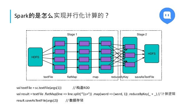 "Spark的是怎么实现并行化计算的? val textFile = sc.textFile(args(1)) // 构造RDD val result = textFile .flatMap(line => line.split(""s+"")) ...."