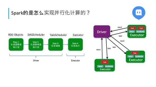 Spark的是怎么实现并行化计算的? RDD Objects DAGScheduler TaskScheduler Executor