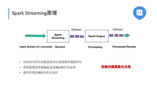 Spark Streaming原理 • 以时间为单位将数据流切分成离散的数据单位 • 将每批数据看做RDD,使用RDD操作符处理 • 最终结果以RDD为单位返回 连续问题离散化处理