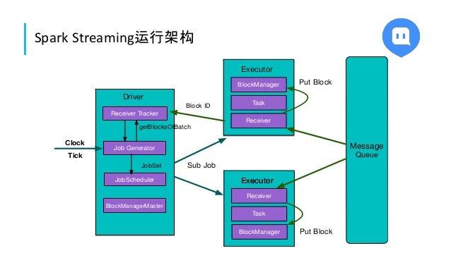 Spark Streaming运行架构 Driver JobScheduler Job Generator BlockManagerMaster Executor BlockManager Task Receiver ExecutorExecu...