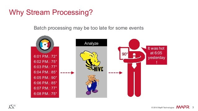 Fast, Scalable, Streaming Applications with Spark Streaming, the Kafka API and the HBase API Slide 3