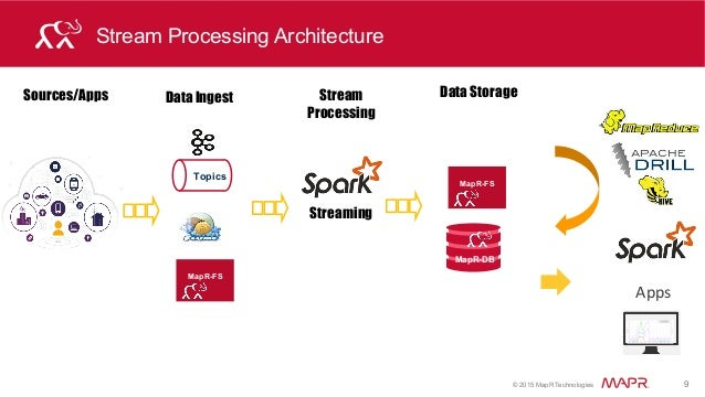 Apache Spark streaming and HBase