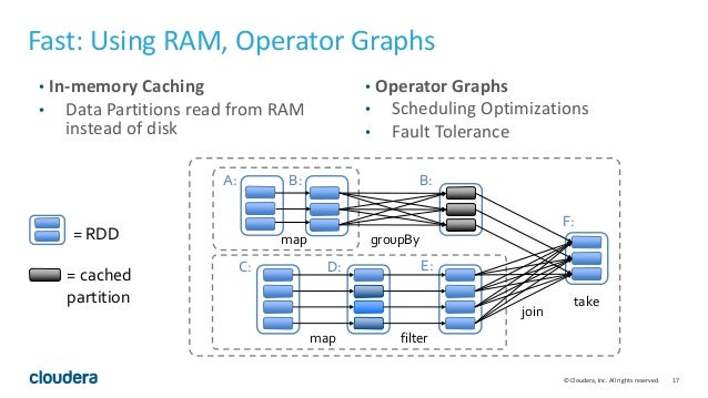 17© Cloudera, Inc. All rights reserved. Fast: Using RAM, Operator Graphs • In-memory Caching • Data Partitions read from R...