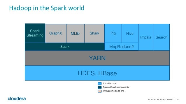 26© Cloudera, Inc. All rights reserved. Hadoop in the Spark world YARN Spark Spark Streaming GraphX MLlib HDFS, HBase Hive...