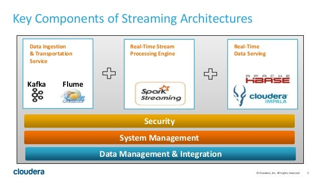 5© Cloudera, Inc. All rights reserved. Key Components of Streaming Architectures Data Ingestion & Transportation Service R...