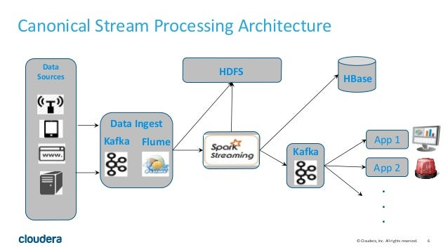 Real Time Data Processing using Spark Streaming | Data Day Texas 2015