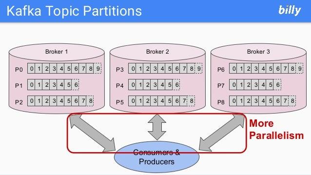 Kafka Topic Partitions 0 1 2 3 4 5 6P0 P1 P2 0 1 2 3 4 5 6 0 1 2 3 4 5 6 7 8 9 7 8 0 1 2 3 4 5 6P3 P4 P5 0 1 2 3 4 5 6 0 1...