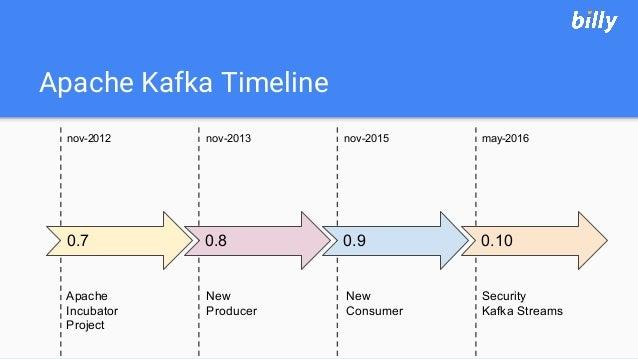 Apache Kafka Timeline may-2016nov-2015nov-2013nov-2012 New Producer New Consumer Security Kafka Streams Apache Incubator P...