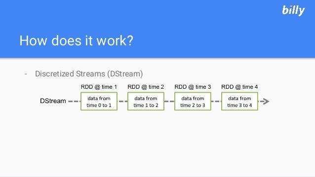 How does it work? - Discretized Streams (DStream)