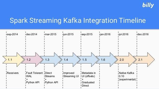 Spark Streaming Kafka Integration Timeline dec-2016jul-2016jan-2016sep-2015jun-2015mar-2015dec-2014sep-2014 Fault Tolerant...