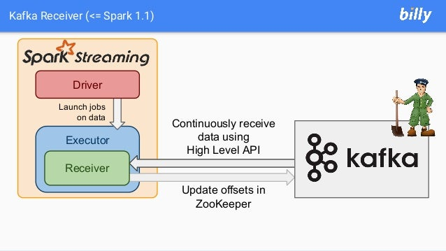 Kafka Receiver (<= Spark 1.1) Executor Driver Launch jobs on data Receiver Continuously receive data using High Level API ...