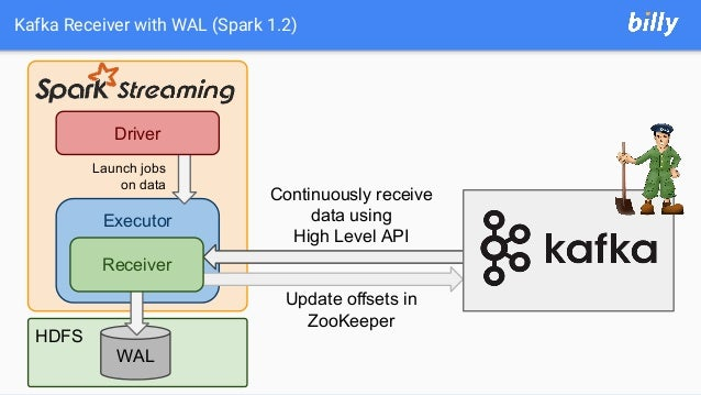 HDFS Kafka Receiver with WAL (Spark 1.2) Executor Driver Launch jobs on data Continuously receive data using High Level AP...