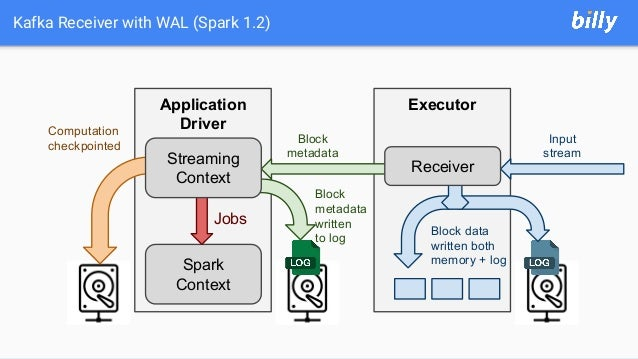 Kafka Receiver with WAL (Spark 1.2) Application Driver Executor Spark Context Jobs Computation checkpointed Receiver Input...
