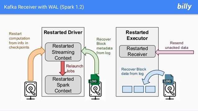 Kafka Receiver with WAL (Spark 1.2) Restarted Driver Restarted Executor Restarted Spark Context Relaunch Jobs Restart comp...