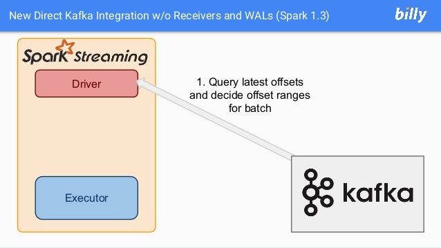 New Direct Kafka Integration w/o Receivers and WALs (Spark 1.3) Executor Driver 1. Query latest offsets and decide offset ...