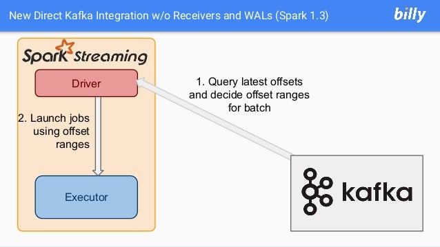 New Direct Kafka Integration w/o Receivers and WALs (Spark 1.3) Executor Driver 2. Launch jobs using offset ranges 1. Quer...