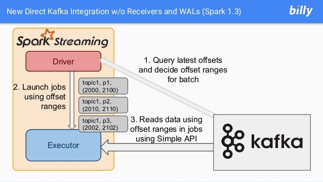 New Direct Kafka Integration w/o Receivers and WALs (Spark 1.3) Executor Driver 2. Launch jobs using offset ranges 3. Read...