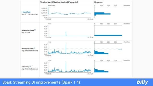 Spark Streaming UI improvements (Spark 1.4)