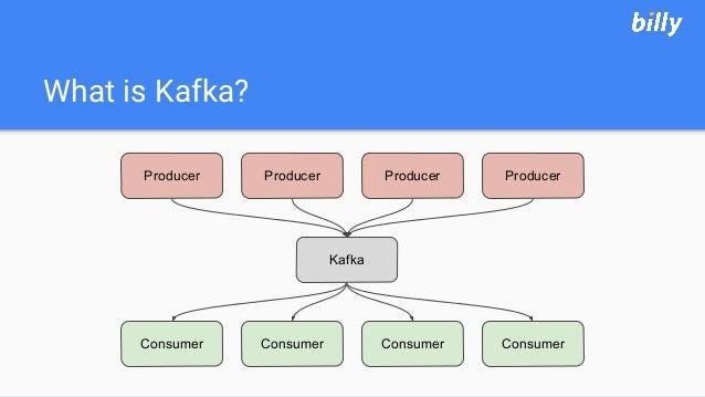What is Kafka? Producer Producer Producer Producer Kafka Consumer Consumer Consumer Consumer