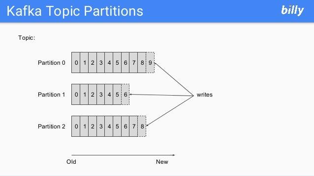 Kafka Topic Partitions 0 1 2 3 4 5 6Partition 0 Partition 1 Partition 2 0 1 2 3 4 5 6 0 1 2 3 4 5 6 7 8 9 7 8 Topic: Old N...