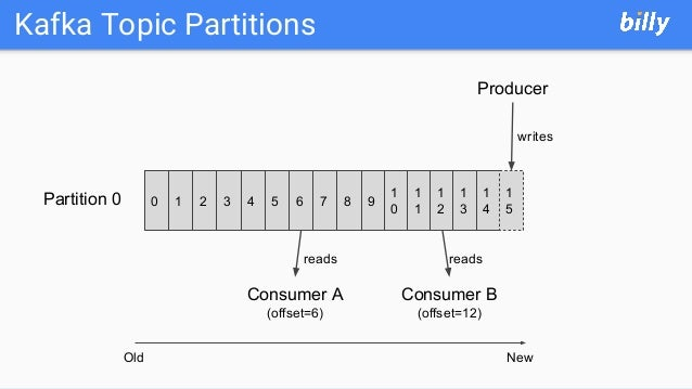 Kafka Topic Partitions 0 1 2 3 4 5 6Partition 0 7 8 9 Old New 1 0 1 1 1 2 1 3 1 4 1 5 Producer writes Consumer A (offset=6...