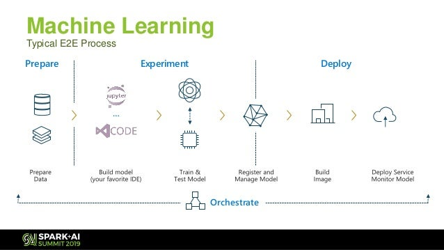 Spark summit 2019 infrastructure for deep learning in apache spark 04…