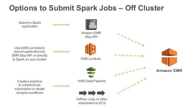 Data Science & Best Practices for Apache Spark on Amazon EMR