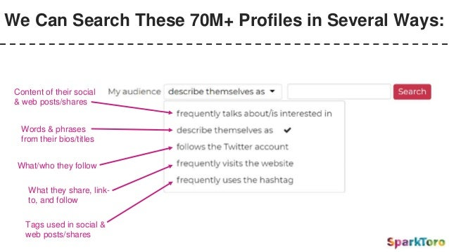 We Can Search These 70M+ Profiles in Several Ways: Content of their social & web posts/shares Words & phrases from their b...