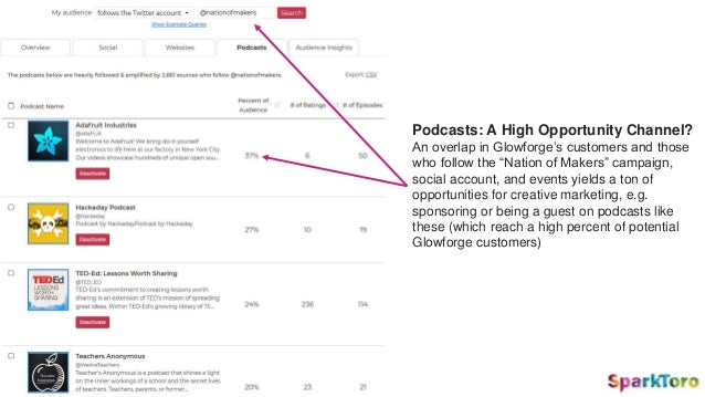 "Podcasts: A High Opportunity Channel? An overlap in Glowforge's customers and those who follow the ""Nation of Makers"" camp..."