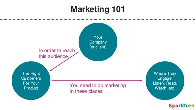Marketing 101 Your Company (or client) The Right Customers For Your Product Where They Engage, Listen, Read, Watch, etc. I...
