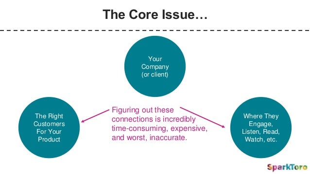 The Core Issue… Your Company (or client) The Right Customers For Your Product Where They Engage, Listen, Read, Watch, etc....