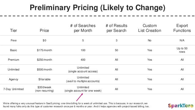 Preliminary Pricing (Likely to Change) Tier Price # of Searches per Month # of Results per Search Custom List Creation Exp...