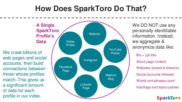 How Does SparkToro Do That? Twitter Profile We crawl billions of web pages and social accounts, then build connections bet...
