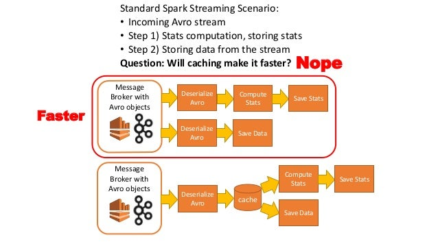 Extreme Apache Spark: how in 3 months we created a pipeline that can …