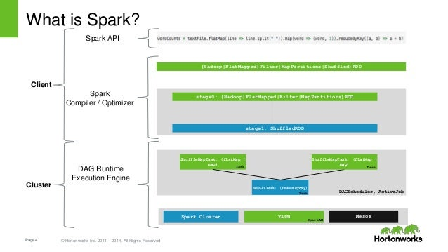 What Is In Spark >> Yarn Ready Apache Spark