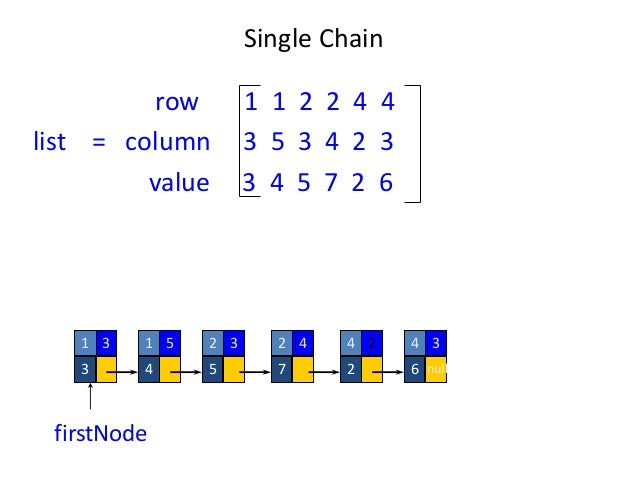 Sparse matrix and its representation data structure