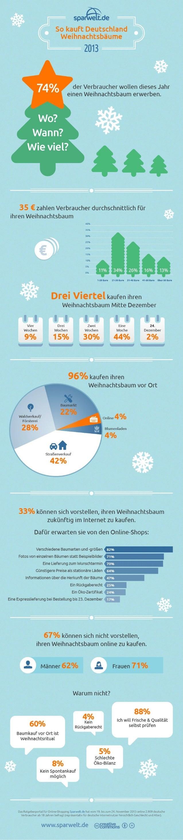 Sparwelt.de Infografik: Umfrage So kauft Deutschland 2013 Weihnachtsbäume