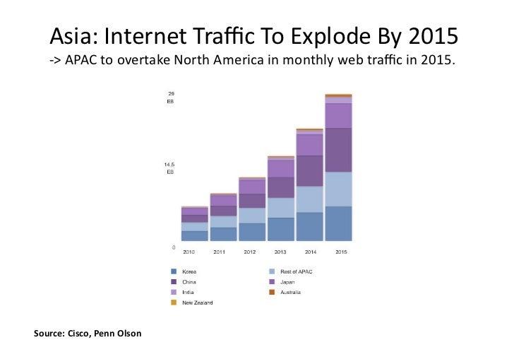 Asia:InternetTrafficToExplodeBy2015   ‐>APACtoovertakeNorthAmericainmonthlywebtrafficin2015.Source:Cisco,...