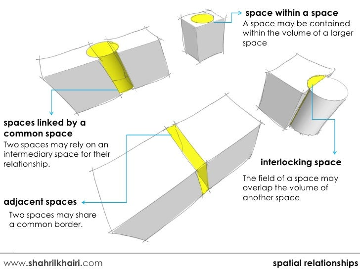 spatial relationship diagram architecture and design