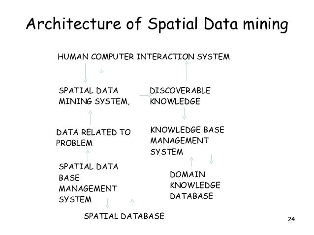 thesis on spatial data mining To discover hidden complex knowledge from spatial and not spatial data despite  of their huge amount and the complexity of spatial relationships computing.