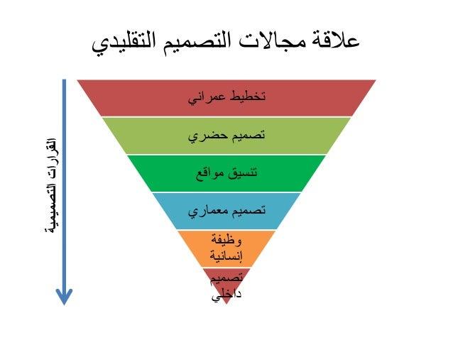 Spatial design - التصميم المكانى Slide 3