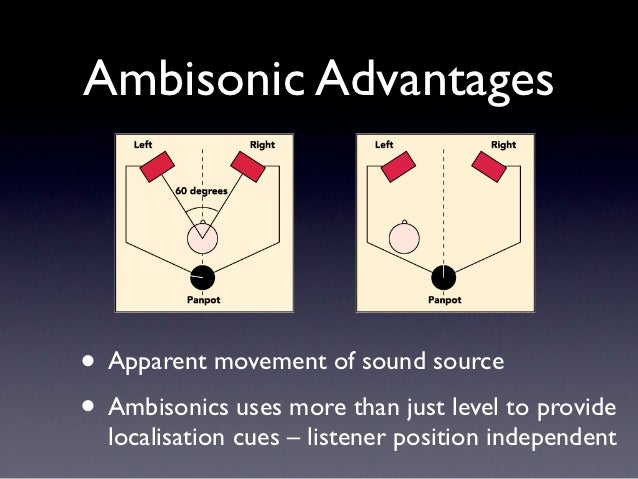 Ambisonic Advantages• Apparent movement of sound source• Ambisonics uses more than just level to provide  localisation cue...