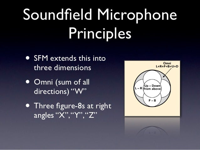 """Soundfield Microphone     Principles• SFM extends this into  three dimensions• Omni (sum of all  directions) """"W""""• Three figu..."""