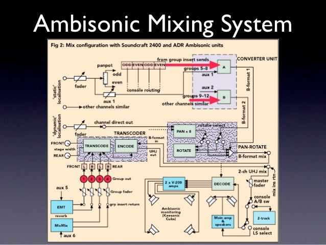 Ambisonic Mixing System