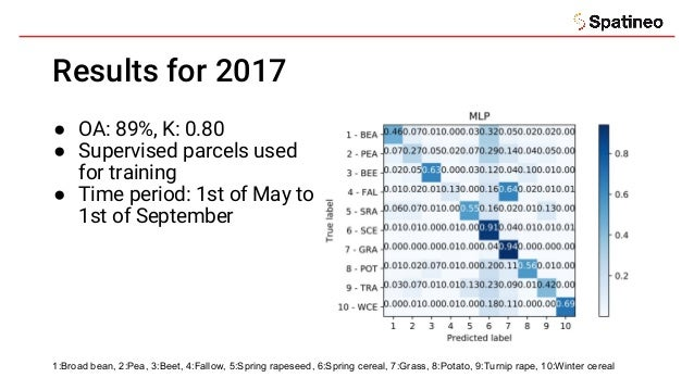Results for 2017 ● OA: 89%, K: 0.80 ● Supervised parcels used for training ● Time period: 1st of May to 1st of September 1...